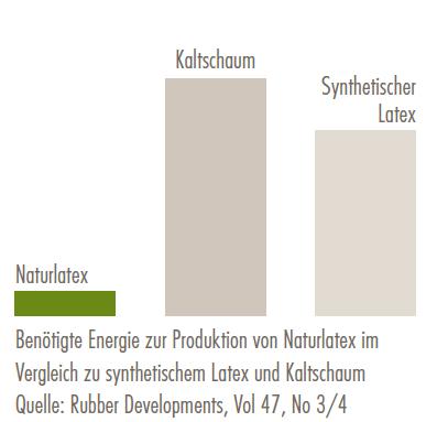 Diagramm Naturlatex Herstellung